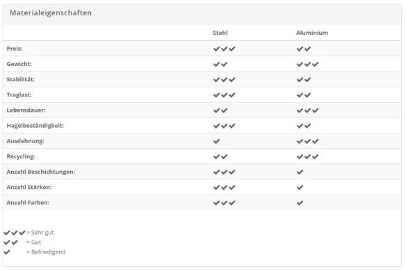 Tabelle Eigenschaften Stahl und Alu